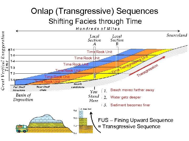Onlap (Transgressive) Sequences Shifting Facies through Time Rock Unit ss re nsg a Tr