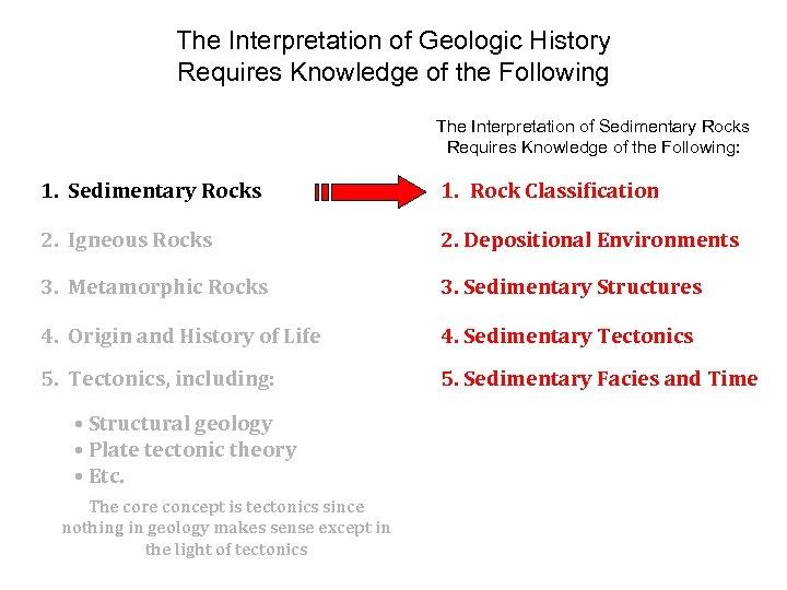 The Interpretation of Geologic History Requires Knowledge of the Following The Interpretation of Sedimentary