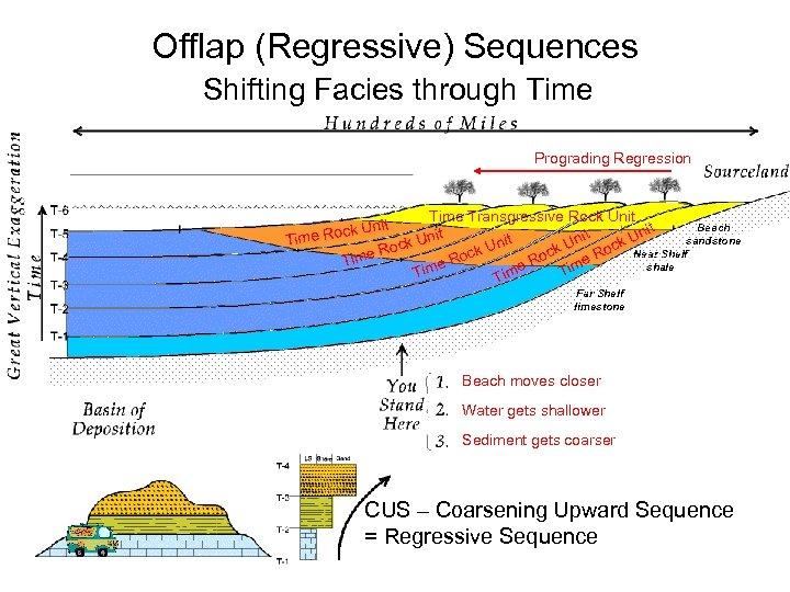 Offlap (Regressive) Sequences Shifting Facies through Time Prograding Regression Time Transgressive Rock Unit Beach