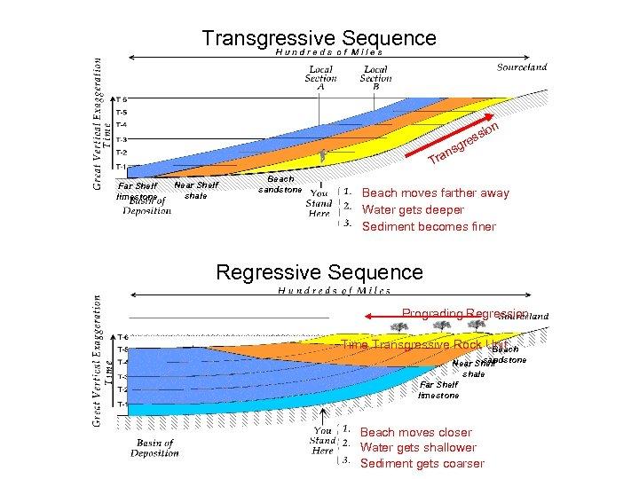 Transgressive Sequence on ssi re sg ran T Far Shelf limestone Near Shelf shale