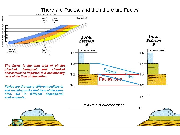 There are Facies, and then there are Facies The facies is the sum total