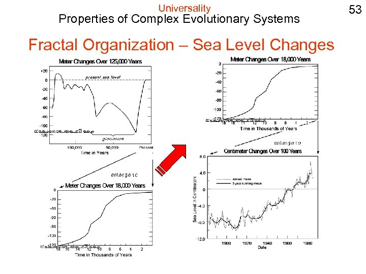 Universality Properties of Complex Evolutionary Systems Fractal Organization – Sea Level Changes 53