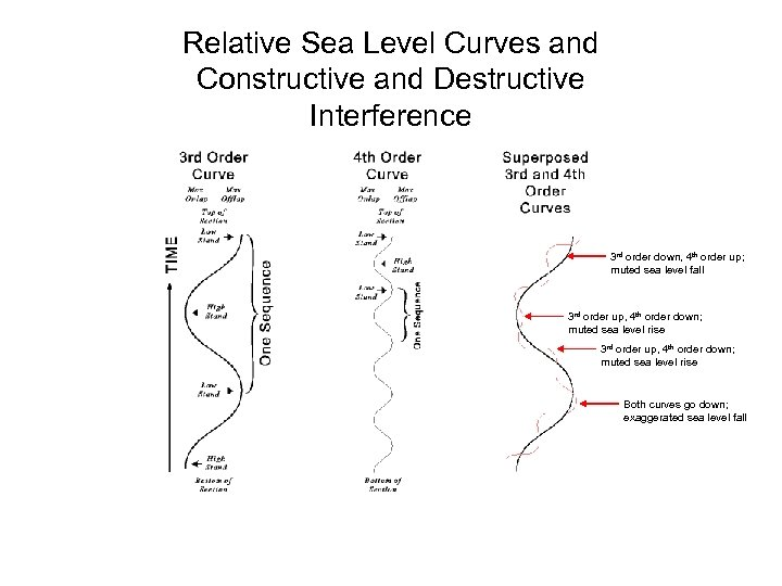 Relative Sea Level Curves and Constructive and Destructive Interference 3 rd order down, 4