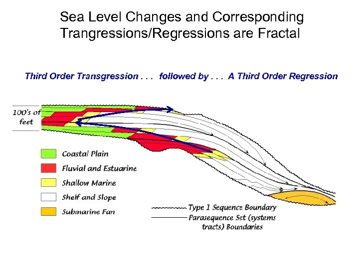 Sea Level Changes and Corresponding Trangressions/Regressions are Fractal Third Order Transgression. . . followed