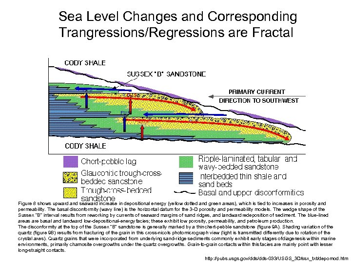 Sea Level Changes and Corresponding Trangressions/Regressions are Fractal FUS CUS Figure 8 shows upward