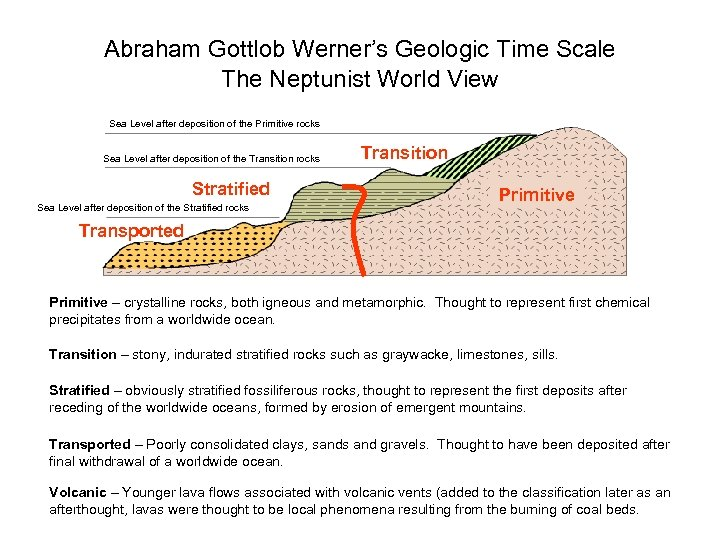 Abraham Gottlob Werner's Geologic Time Scale The Neptunist World View Sea Level after deposition