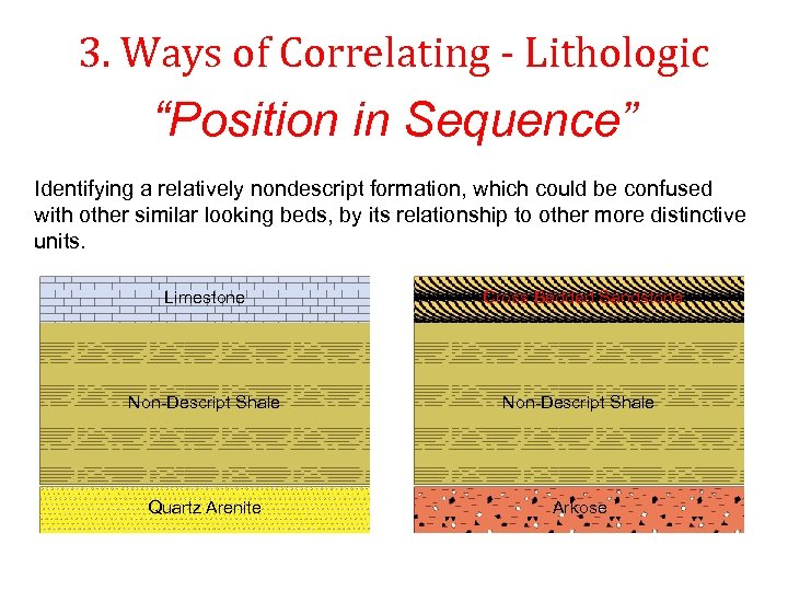 """3. Ways of Correlating - Lithologic """"Position in Sequence"""" Identifying a relatively nondescript formation,"""