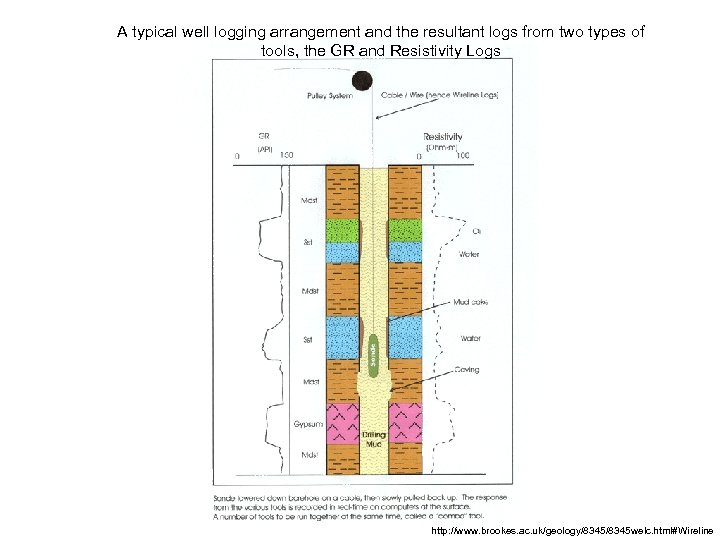 A typical well logging arrangement and the resultant logs from two types of tools,