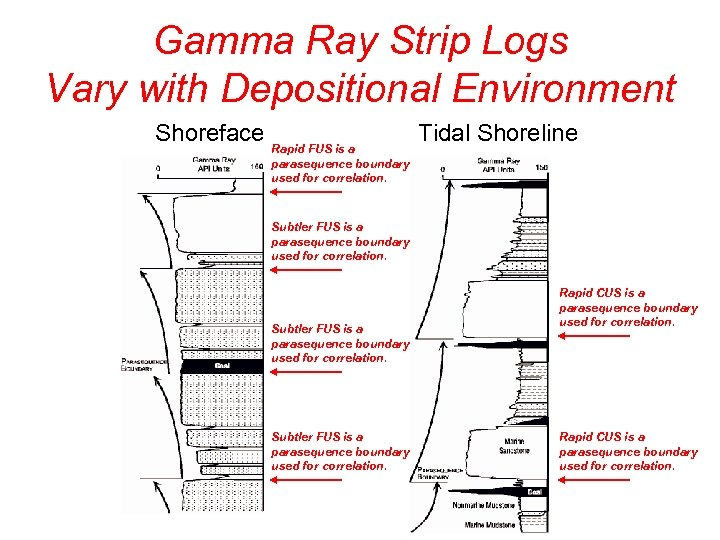 Gamma Ray Strip Logs Vary with Depositional Environment Shoreface Rapid FUS is a parasequence