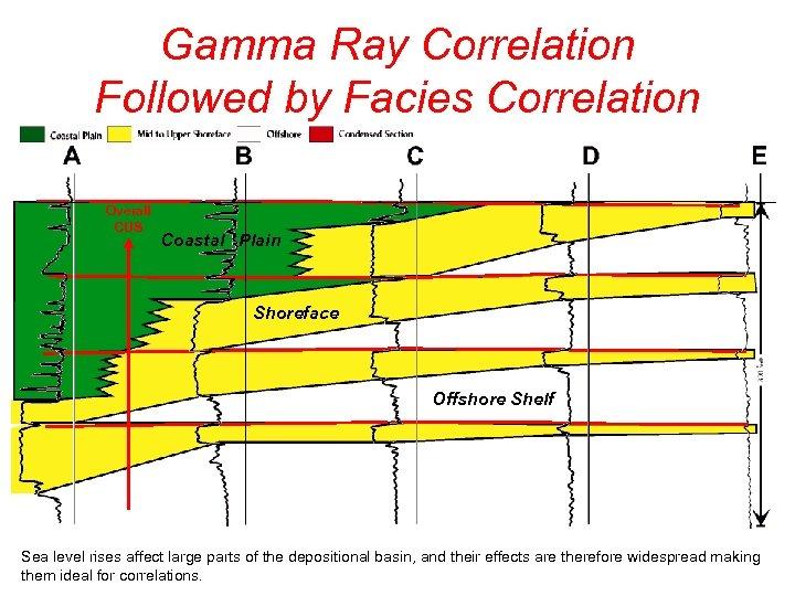 Gamma Ray Correlation Followed by Facies Correlation Overall CUS Coastal Plain Shoreface Offshore Shelf