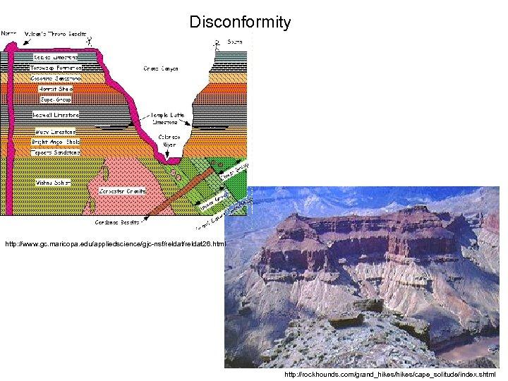 Disconformity http: //www. gc. maricopa. edu/appliedscience/gjc-nsf/reldat 26. html http: //rockhounds. com/grand_hikes/cape_solitude/index. shtml