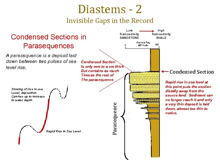 Diastems - 2 Invisible Gaps in the Record Low Radioactivity SANDSTONE Condensed Sections in