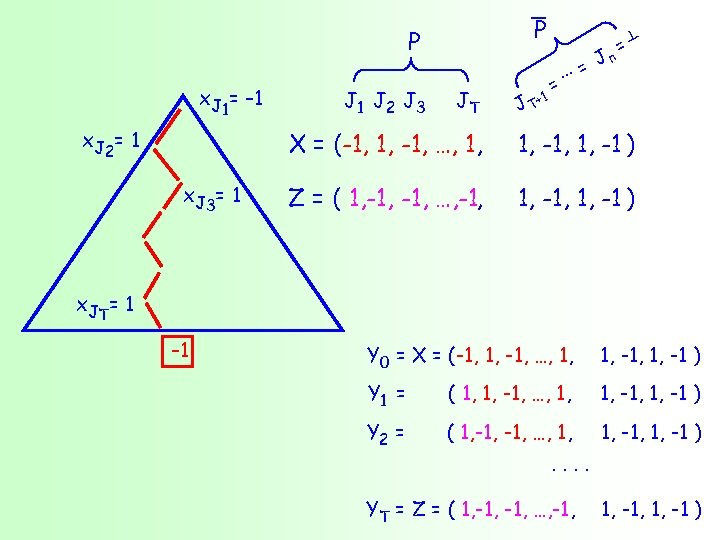 P P x. J 1= – 1 x J 2 = 1 J 2