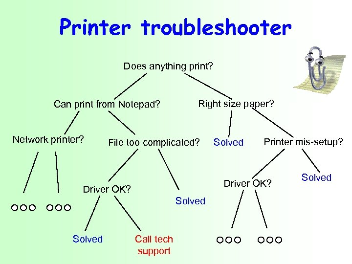 Printer troubleshooter Does anything print? Can print from Notepad? Network printer? Right size paper?