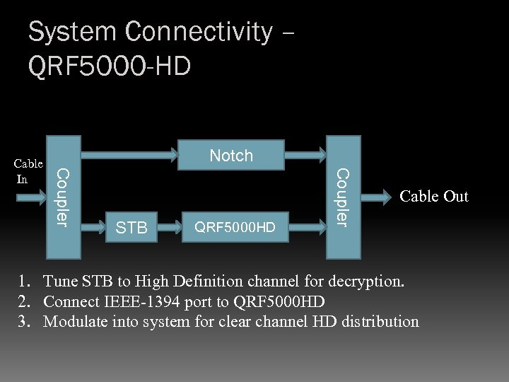 System Connectivity – QRF 5000 -HD Notch STB QRF 5000 HD Coupler Cable In