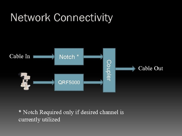 Network Connectivity Cable In QRF 5000 Coupler Notch * * Notch Required only if