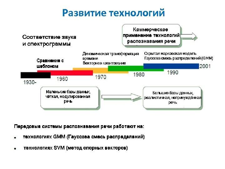 Развитие технологий