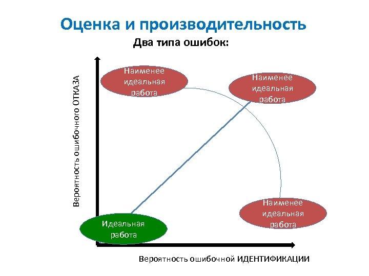 Оценка и производительность Вероятность ошибочного ОТКАЗА Два типа ошибок: Наименее идеальная работа Идеальная работа