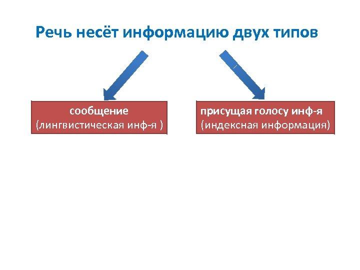 Речь несёт информацию двух типов сообщение (лингвистическая инф-я ) присущая голосу инф-я (индексная информация)