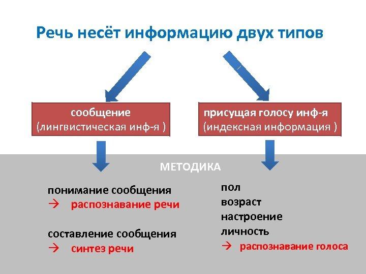 Речь несёт информацию двух типов сообщение (лингвистическая инф-я ) присущая голосу инф-я (индексная информация