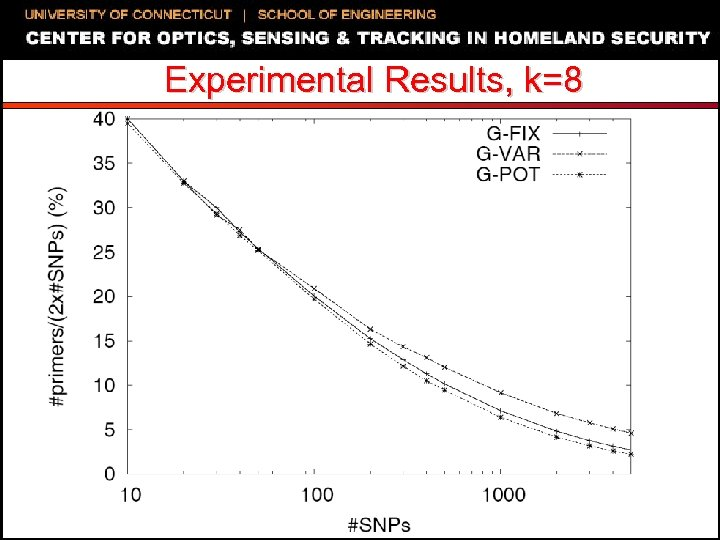 Experimental Results, k=8