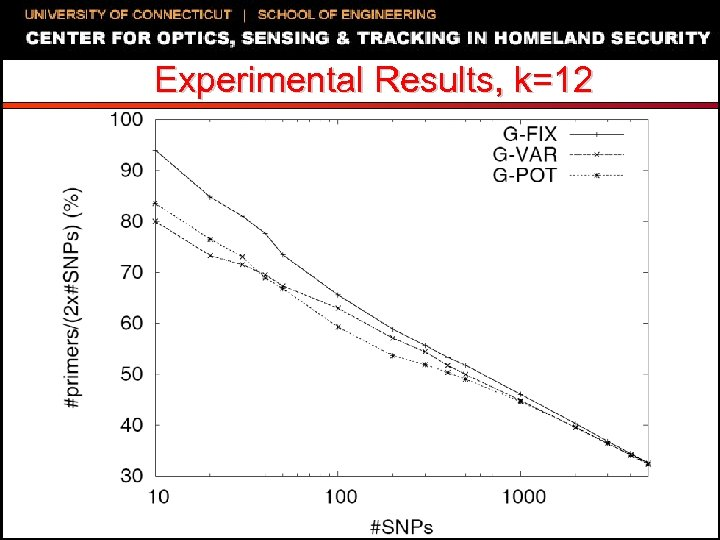Experimental Results, k=12