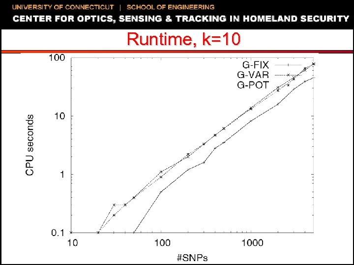 Runtime, k=10