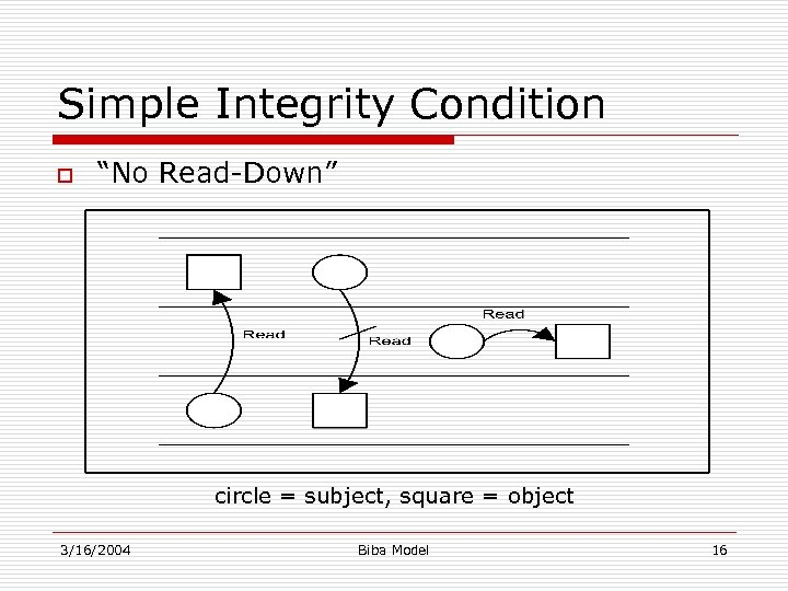 "Simple Integrity Condition o ""No Read-Down"" circle = subject, square = object 3/16/2004 Biba"