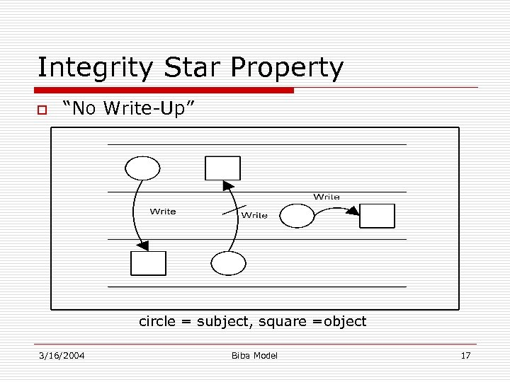"Integrity Star Property o ""No Write-Up"" circle = subject, square =object 3/16/2004 Biba Model"