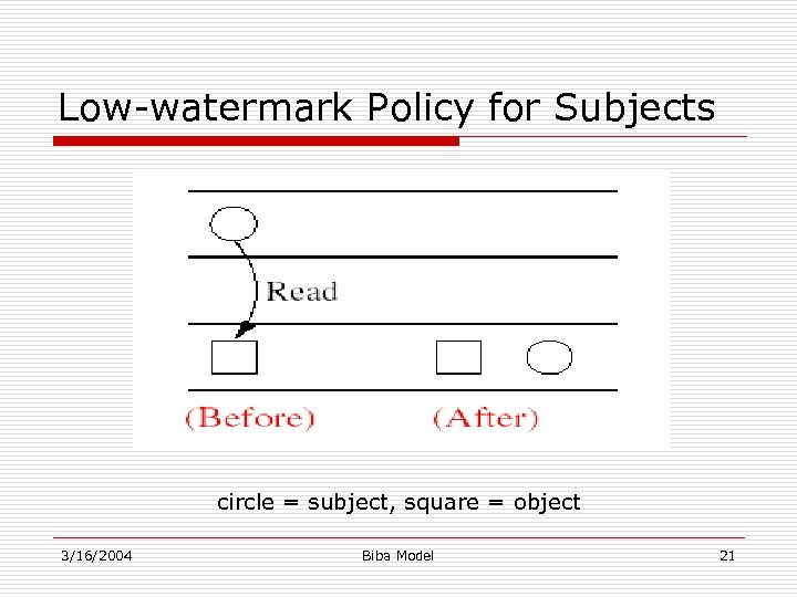 Low-watermark Policy for Subjects circle = subject, square = object 3/16/2004 Biba Model 21