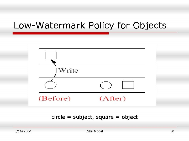 Low-Watermark Policy for Objects circle = subject, square = object 3/16/2004 Biba Model 24