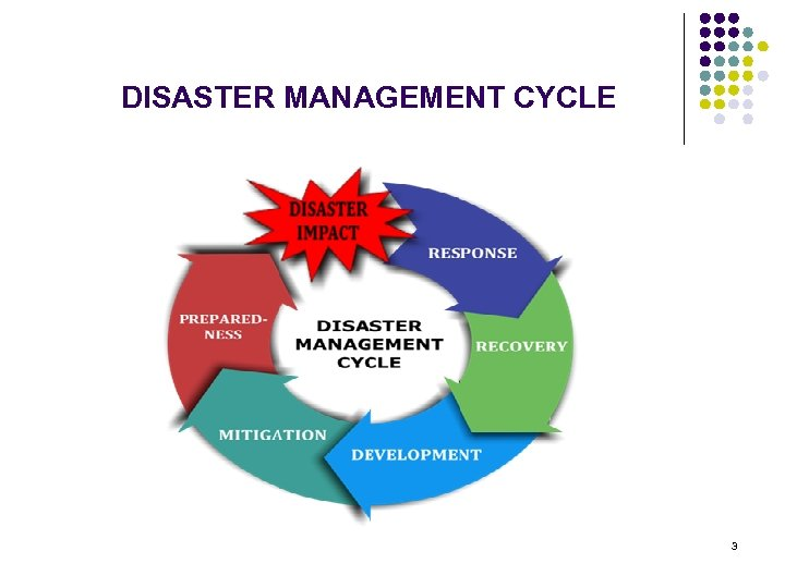 DISASTER MANAGEMENT CYCLE 3