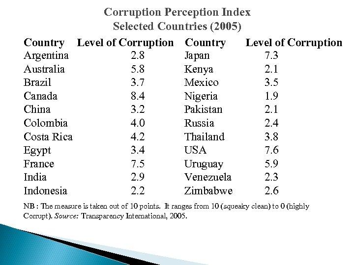 Country Argentina Australia Brazil Canada China Colombia Costa Rica Egypt France India Indonesia Corruption