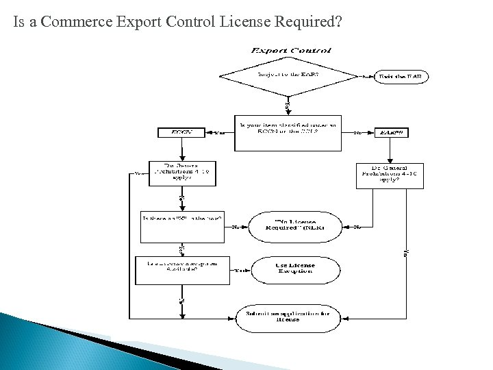 Is a Commerce Export Control License Required?
