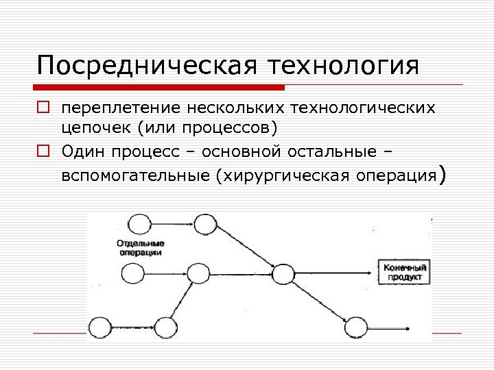 Посредническая технология o переплетение нескольких технологических цепочек (или процессов) o Один процесс – основной