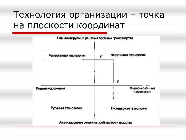 Технология организации – точка на плоскости координат