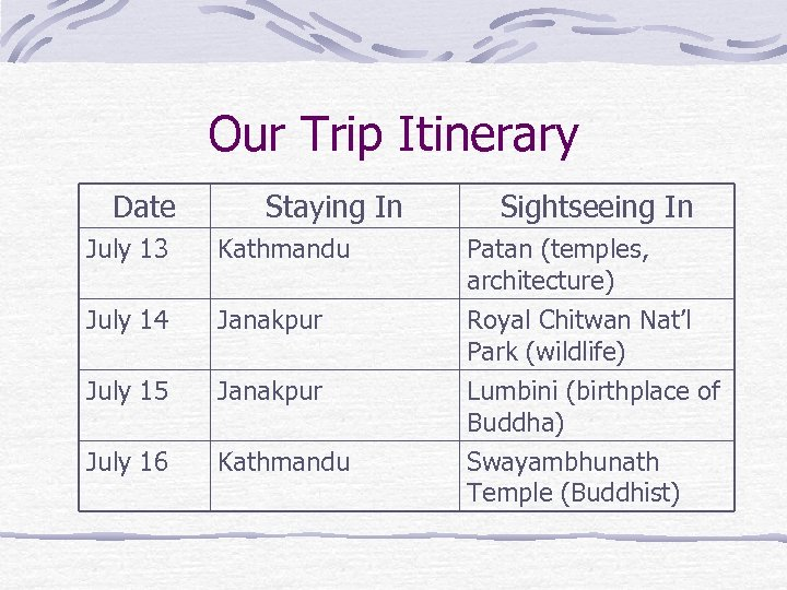 Our Trip Itinerary Date Staying In July 13 Kathmandu July 14 Janakpur July 15