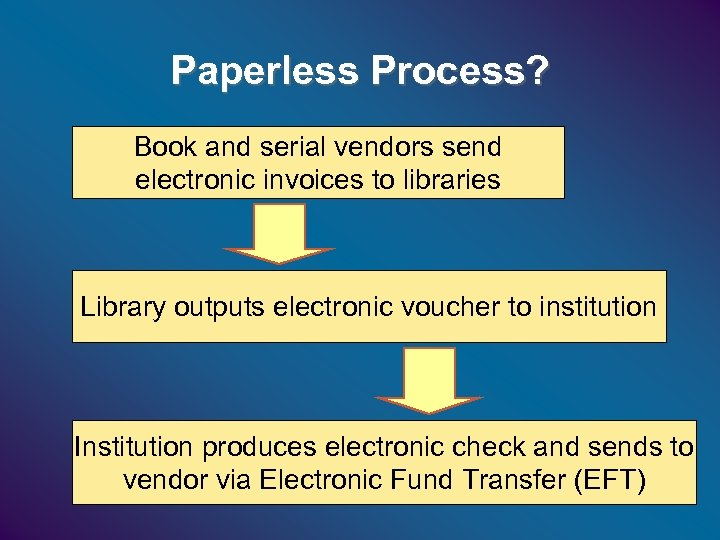 Paperless Process? Book and serial vendors send electronic invoices to libraries Library outputs electronic