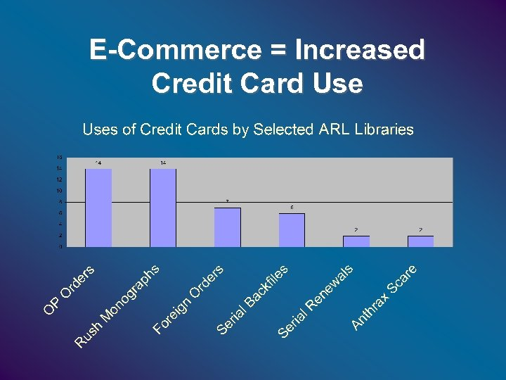 E-Commerce = Increased Credit Card Use