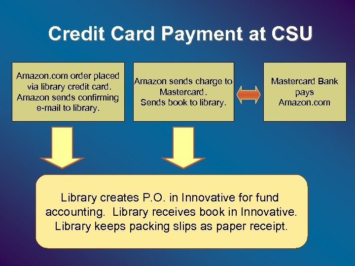 Credit Card Payment at CSU Amazon. com order placed via library credit card. Amazon