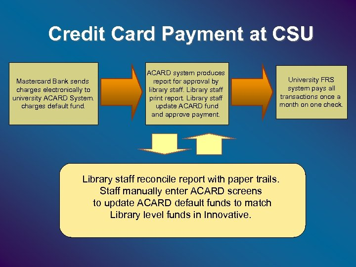Credit Card Payment at CSU Mastercard Bank sends charges electronically to university ACARD System.