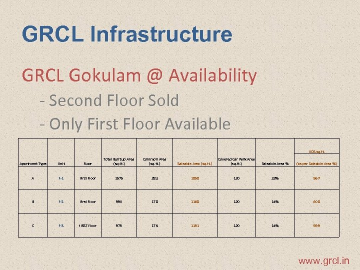 GRCL Infrastructure GRCL Gokulam @ Availability - Second Floor Sold - Only First Floor