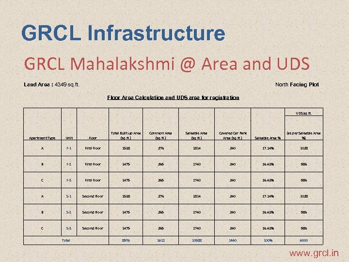 GRCL Infrastructure GRCL Mahalakshmi @ Area and UDS Land Area : 4349 sq. ft.