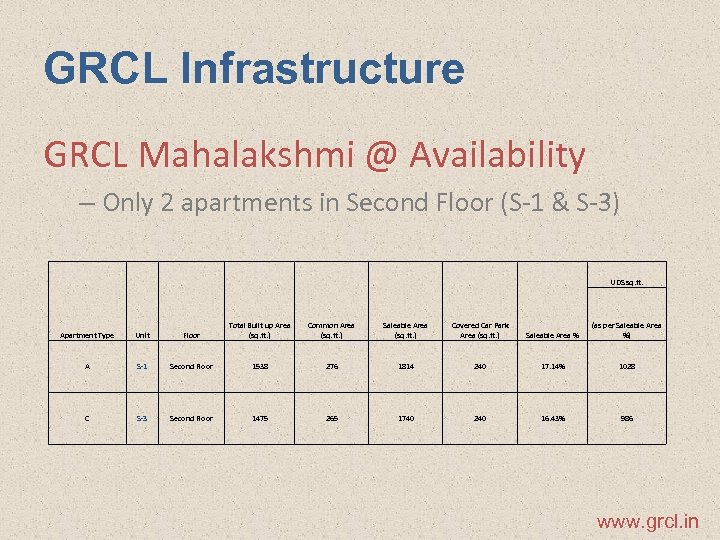 GRCL Infrastructure GRCL Mahalakshmi @ Availability – Only 2 apartments in Second Floor (S-1
