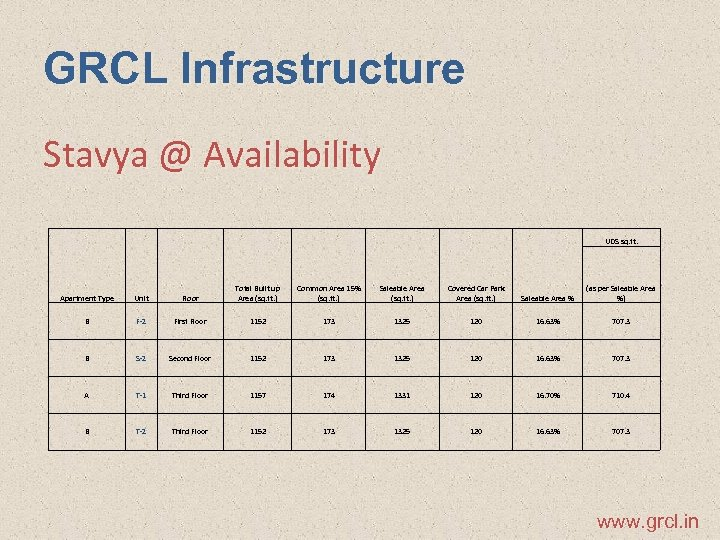 GRCL Infrastructure Stavya @ Availability UDS sq. ft. Apartment Type Unit Floor Total Built