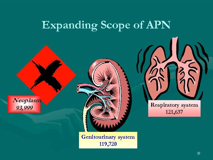 Expanding Scope of APN Neoplasm 93, 999 Respiratory system 121, 637 Genitourinary system 119,