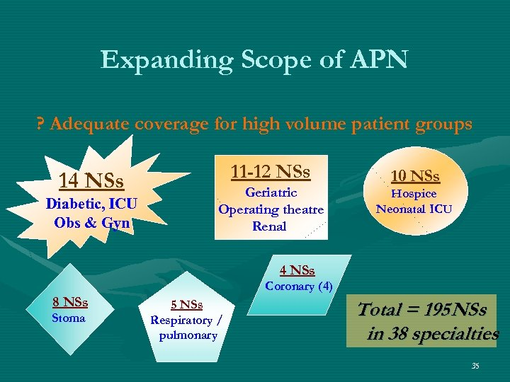 Expanding Scope of APN ? Adequate coverage for high volume patient groups 14 NSs