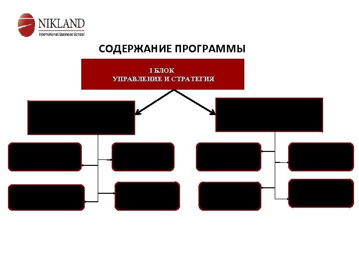 СОДЕРЖАНИЕ ПРОГРАММЫ I БЛОК УПРАВЛЕНИЕ И СТРАТЕГИЯ Модуль 2 Стратегическое развитие организации Модуль 1