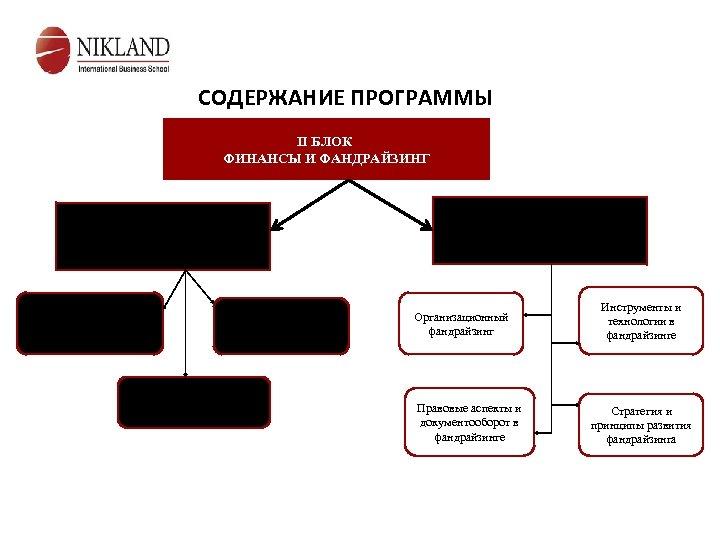 СОДЕРЖАНИЕ ПРОГРАММЫ II БЛОК ФИНАНСЫ И ФАНДРАЙЗИНГ Модуль 3 Стратегическое управление финансами Финансовый менеджмент