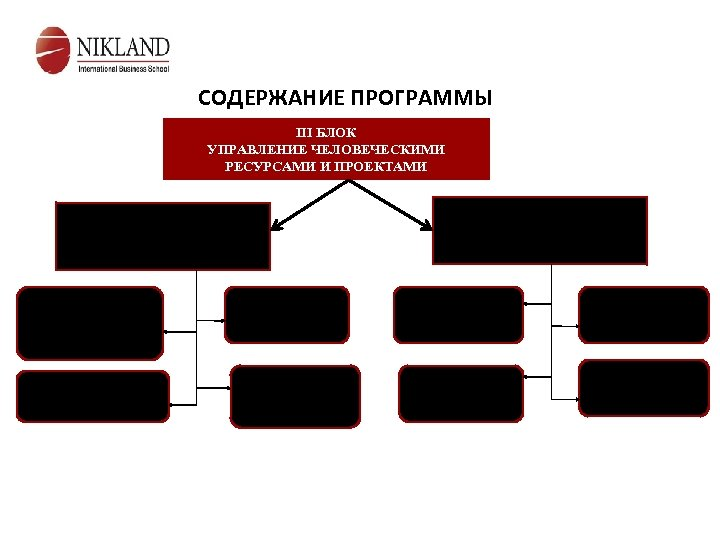 СОДЕРЖАНИЕ ПРОГРАММЫ III БЛОК УПРАВЛЕНИЕ ЧЕЛОВЕЧЕСКИМИ РЕСУРСАМИ И ПРОЕКТАМИ Модуль 5 Управление персоналом в
